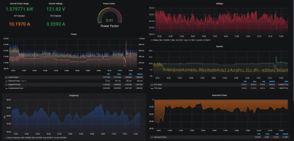 Power quality data in Grafana